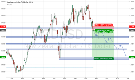 NZDUSD: NZD/USD Sort