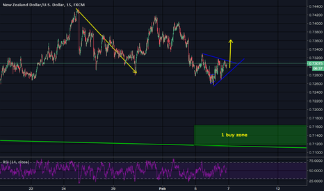 NZDUSD: NSDUSD short term scalp