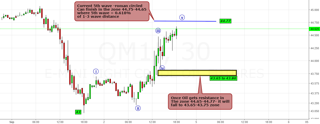 Oil- 1st Tranche is about to finish in 44.65-44.77 Zone