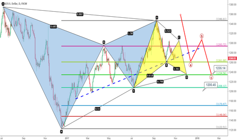 XAUUSD: Gold: Eyes on The Dowside Support Levels in Nov