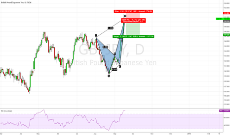 GBPJPY: GBP/JPY, Crab Pattern appeared