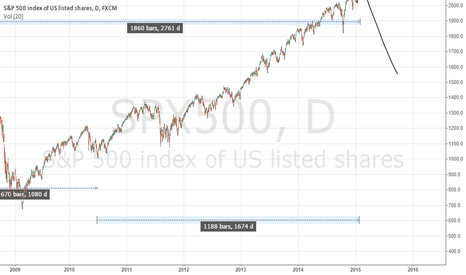 SPX500: What if....numbers don't lie...  SPX500 Crash