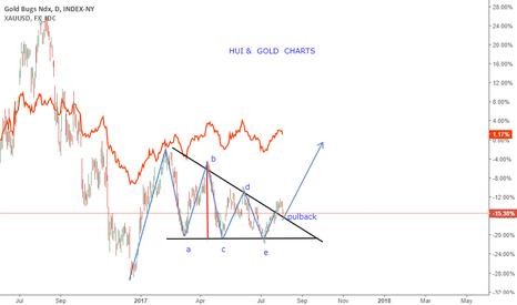 HUI: HUI & GOLD  CHARTS