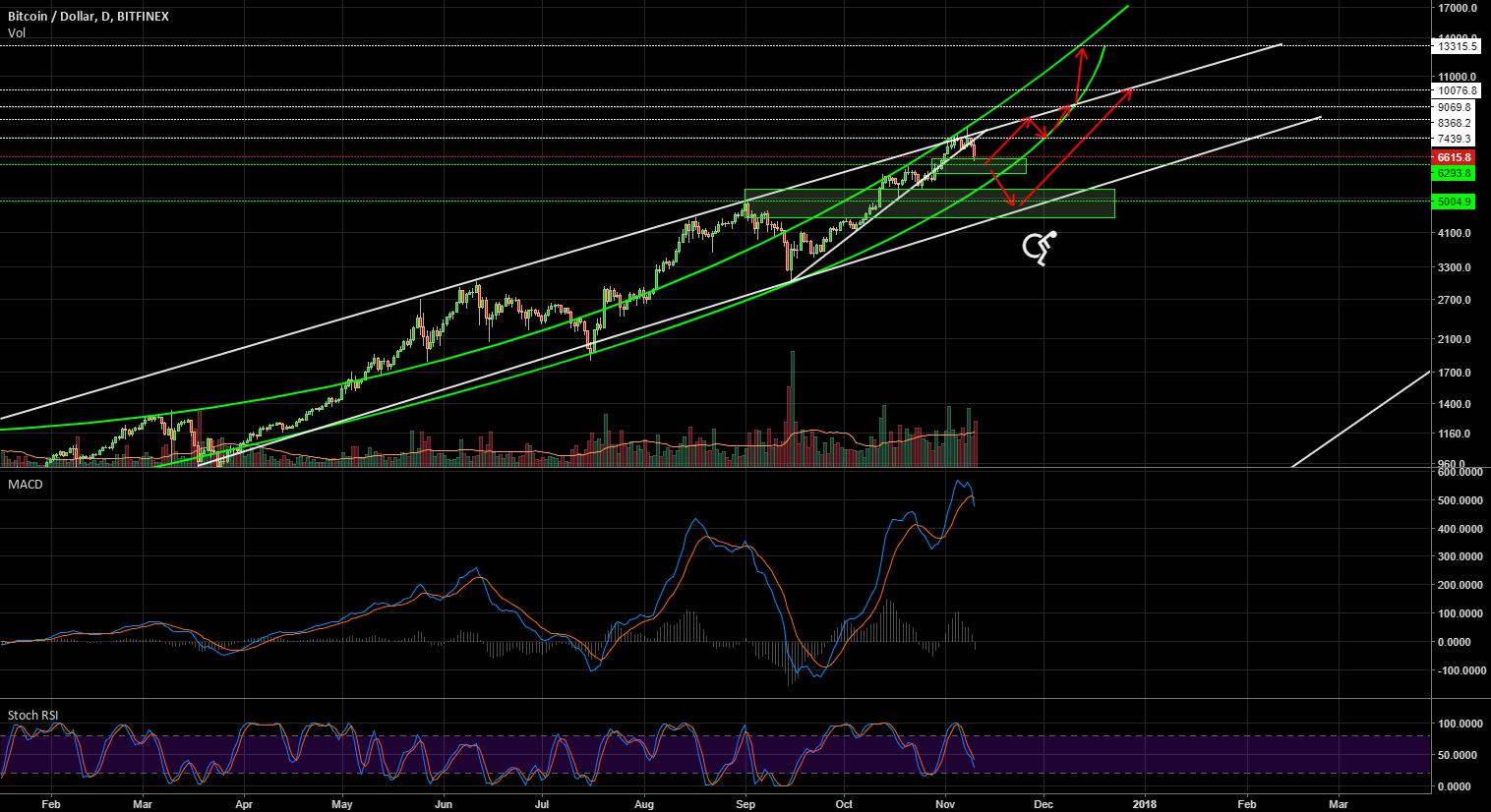 bitcoin trend expectatives