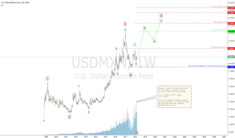USDMXN: USDMXN Long-term BUY