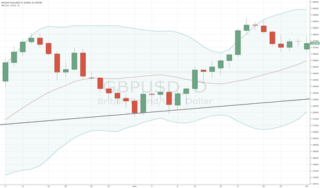 GBPUSD: GBP/USD to test the middle of the bollinger band (1D chart)