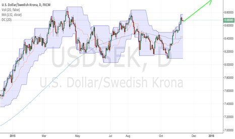 USDSEK: Weak SEK and strong USD