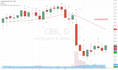 CBK: Chart Update