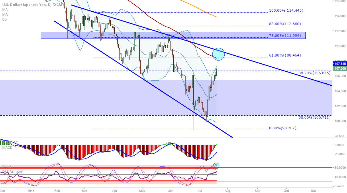 USD/JPY: Possible short opportunity coming up around 109.00