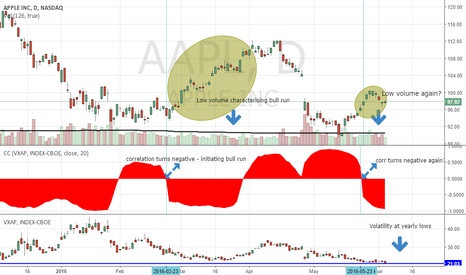 AAPL: LOW VOLUME, VOLATILITY & PRICE + CORRS TURN NEGATIVE (LONG AAPL)