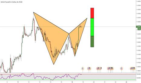 GBPUSD: GBPUSD: Potential Bat Pattern
