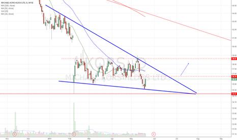 KORS: Descending wedge. Wait for the breakout
