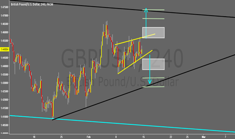 GBPUSD: Or even a Rising Wedge?