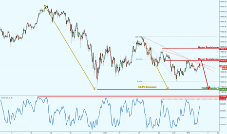 BTCUSD: Bitcoin dropped perfectly to our support target, prepare for ano