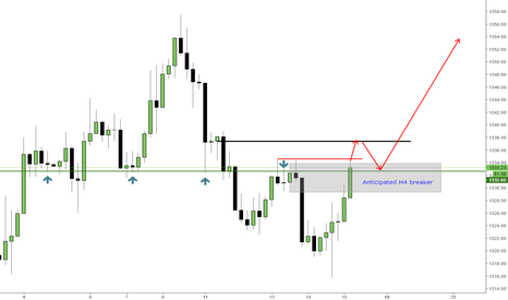 XAUUSD: Looking for Gold longs
