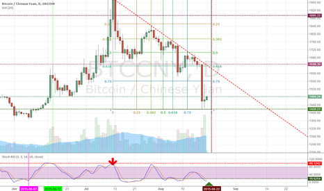 BTCCNY: back to 0.75, 1563 or even 1646