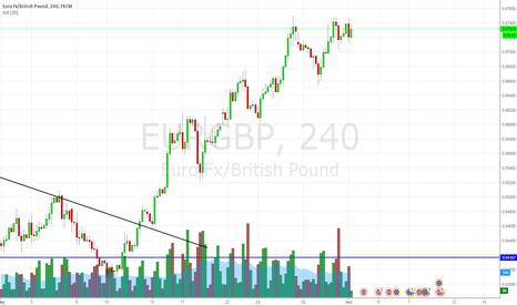EURGBP: selling eurgbp