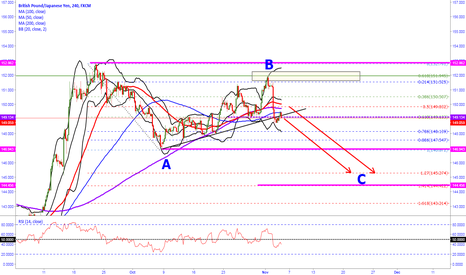 GBPJPY: Gbp-jpy LOOK TO SELL