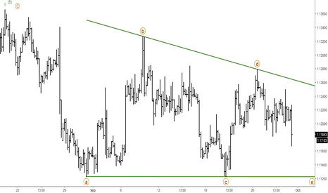 EURUSD: EURUSD: Elliott Wave Analysis