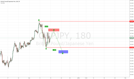 GBPJPY: There are still falling corrective GBPJPY