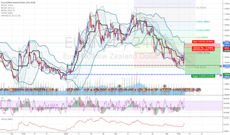 EURNZD: EURNZD: RSI overbuy, Top BB reached, expecting Bear