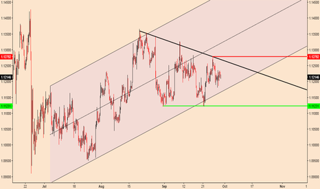 EURUSD: EURUSD; Waiting For The Bullish Breakout