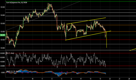 EURJPY:  to short