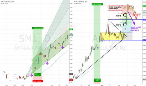A2M: Milk stocks competition SM1 VS A2M
