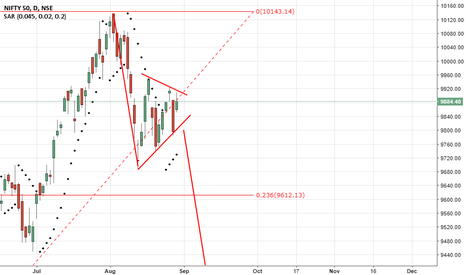 NIFTY: Nifty : downtrend below 9800