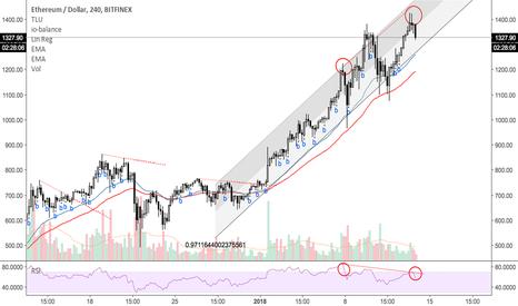 ETHUSD: Short ETH or take profits - Bullish Divergence