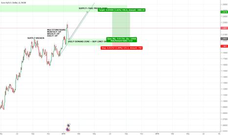 EURUSD: EURUSD Buy Limit setup