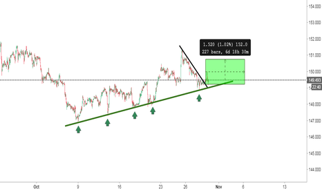 GBPJPY: Whole month just in one growing line   GBPJPY