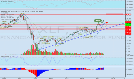 XLF: Financial Bull FAS XLF