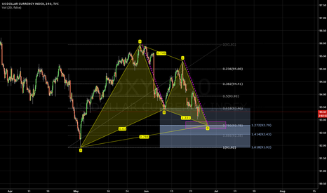 DXY: Long oppertunity based on Gartley and ABCD pattern