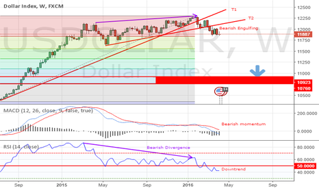 USDOLLAR: US Dollar Bearish Trend!