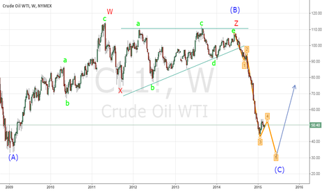 CL1!: US Crude Oil - Downtrend to continue - Long term Elliott Waves