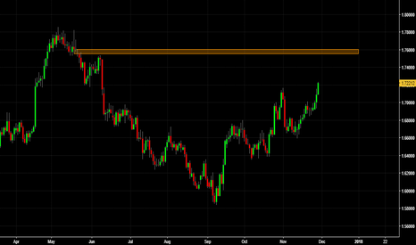 GBPCAD: Possible Short on GBPCAD