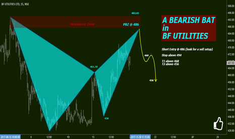 BFUTILITIE: A Bearish Bat in BF Utilities
