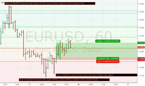 EURUSD: EURUSD Price Action and Fibonacci Ret. Motivation (Updated)