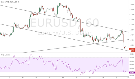 EURUSD: waiting rsi euro need over 1.11 for up trend