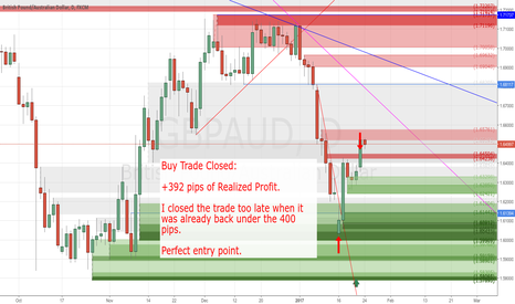GBPAUD: +392 of Realized Profit by my Buy Trade