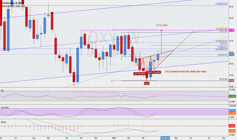 DXY: Potential inversted H&S