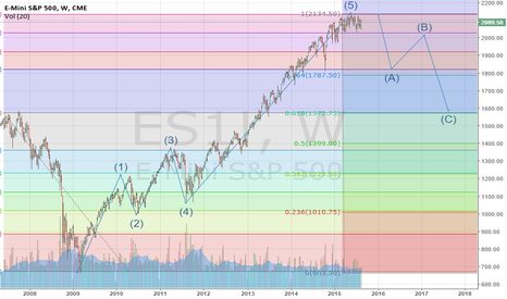 ES1!: Is this next for the ES? Just thoughts