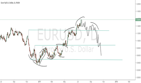 EURUSD: possible long time action