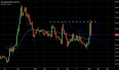 IDFCBANK: long @ 58 - 60 medium term bounce