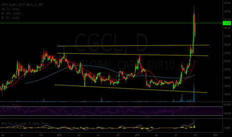 CGCL: capri global - double bottom breakout