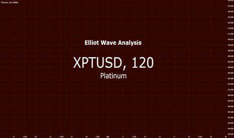 XPTUSD: Platinum vs US Dollar $