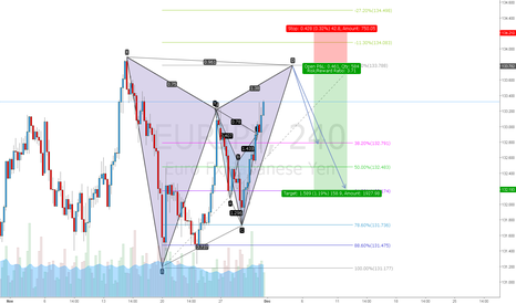 EURJPY: EURJPY gartley short