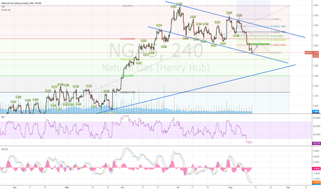 NGAS: Natural Gas - 4h
