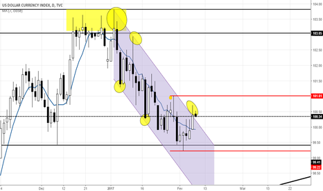 DXY: let´s 99.22 in this week?